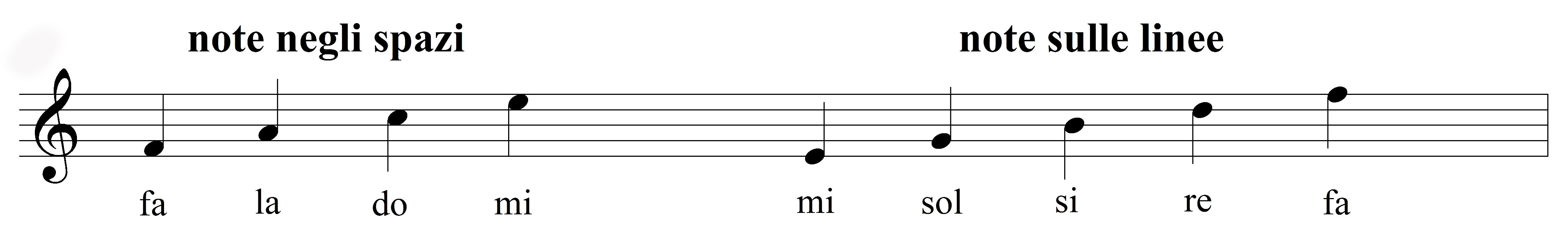 LE NOTE MUSICALI – altezza dei suoni, note, figure e pause