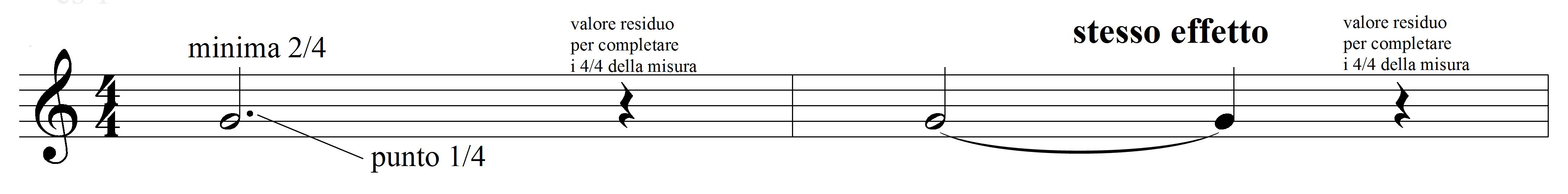 PUNTO DI VALORE (singolo, doppio, triplo) scrittura ed esecuzione