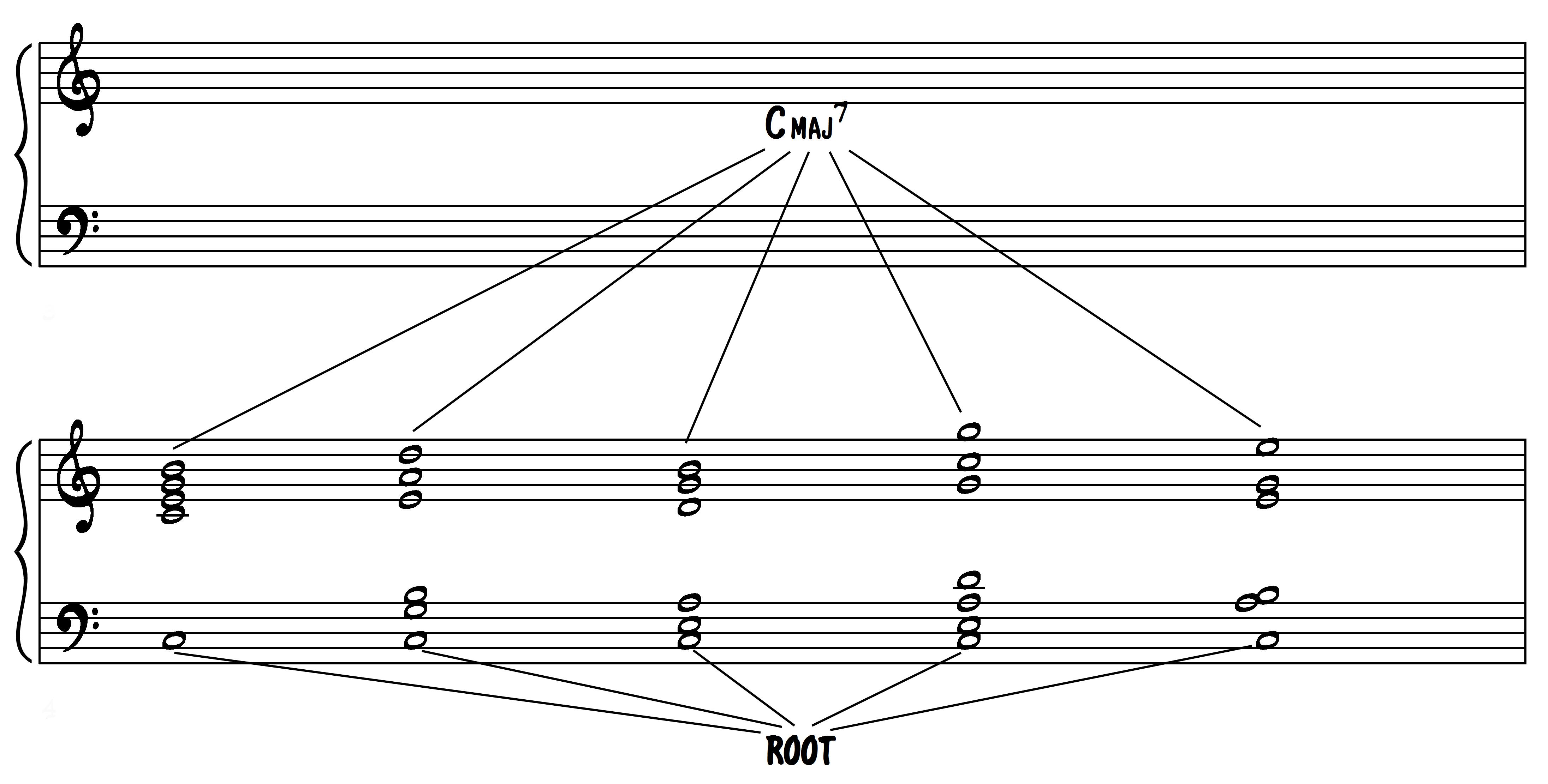 VOICINGS – concetti generali – 2 & 3 note piano voicings su cadenza II – V – I (voicings con e senza radici)
