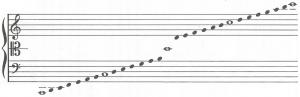 SISTEMA DELLA CHIAVE UNICA (endecagramma) - violino e basso, linea del DO centrale
